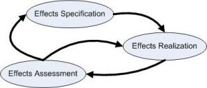 Iterativ effekt-optimering. Hertzum & Simonsen (2011)
