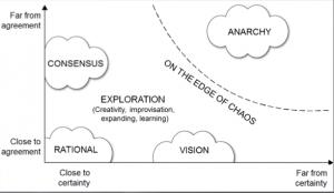 Model af Kaosteorien af Ralph Stacey
