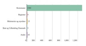 Myndighederne har fra 2006 til januar 2016 fået 1333 tilladelser af Datatilsynet til at kontrollere danskerne ved at bruge personlige oplysninger i registre. Særligt kommuner har mange tilladelser. For eksempel har Vallensbæk, Brønderslev, Frederiksberg, Furesø, Gladsaxe og Herning Kommuner mere end 15 tilladelser hver til at kontrollere borgernes oplysninger. Skat og Udbetaling Danmark har brede beføjelser til at samkøre registre. Graf fra Ugebrevet A4